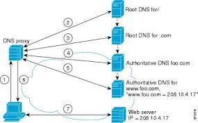 عملکرد سیستم DNS