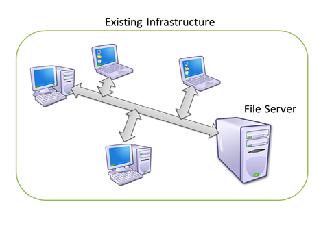 فایل سرور